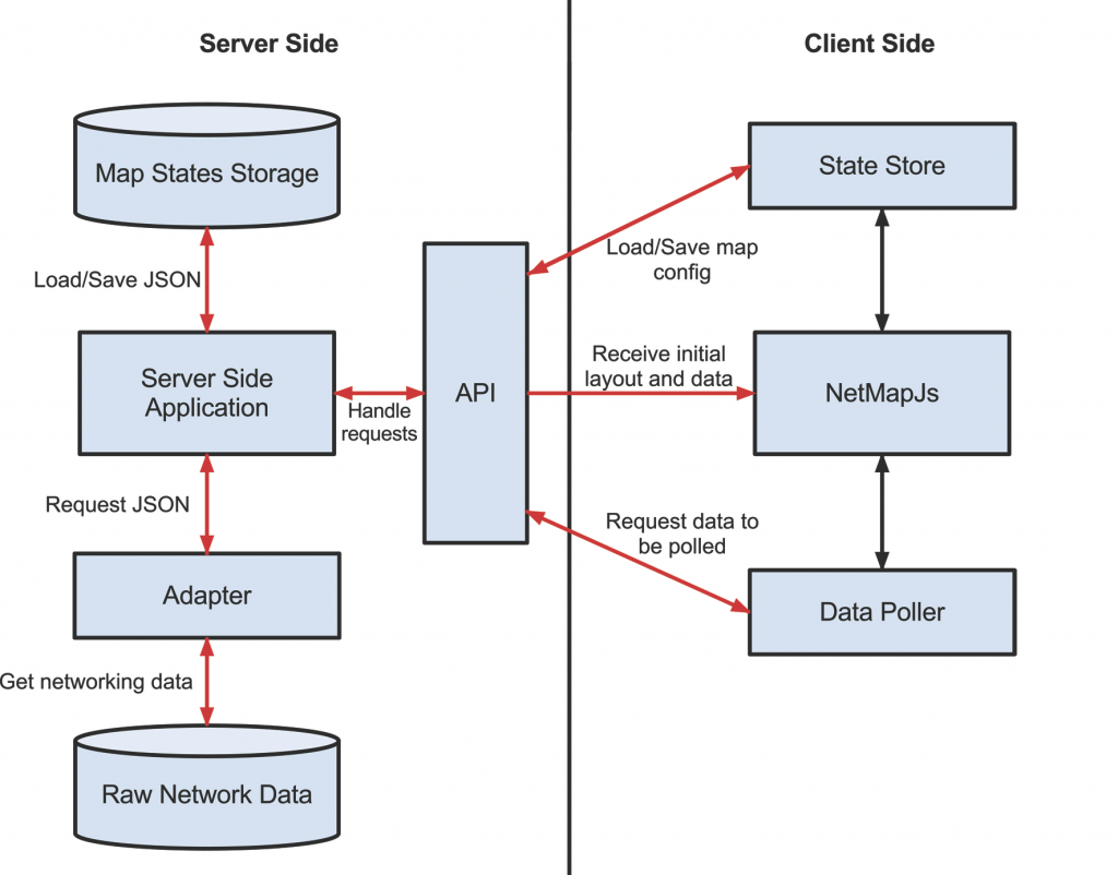 how to decide server archtecture