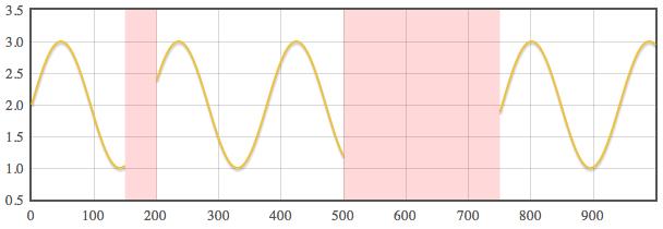 X Gap Threshold Example Graph